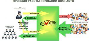 boss-auto-princip
